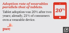 adoption rate of wearables