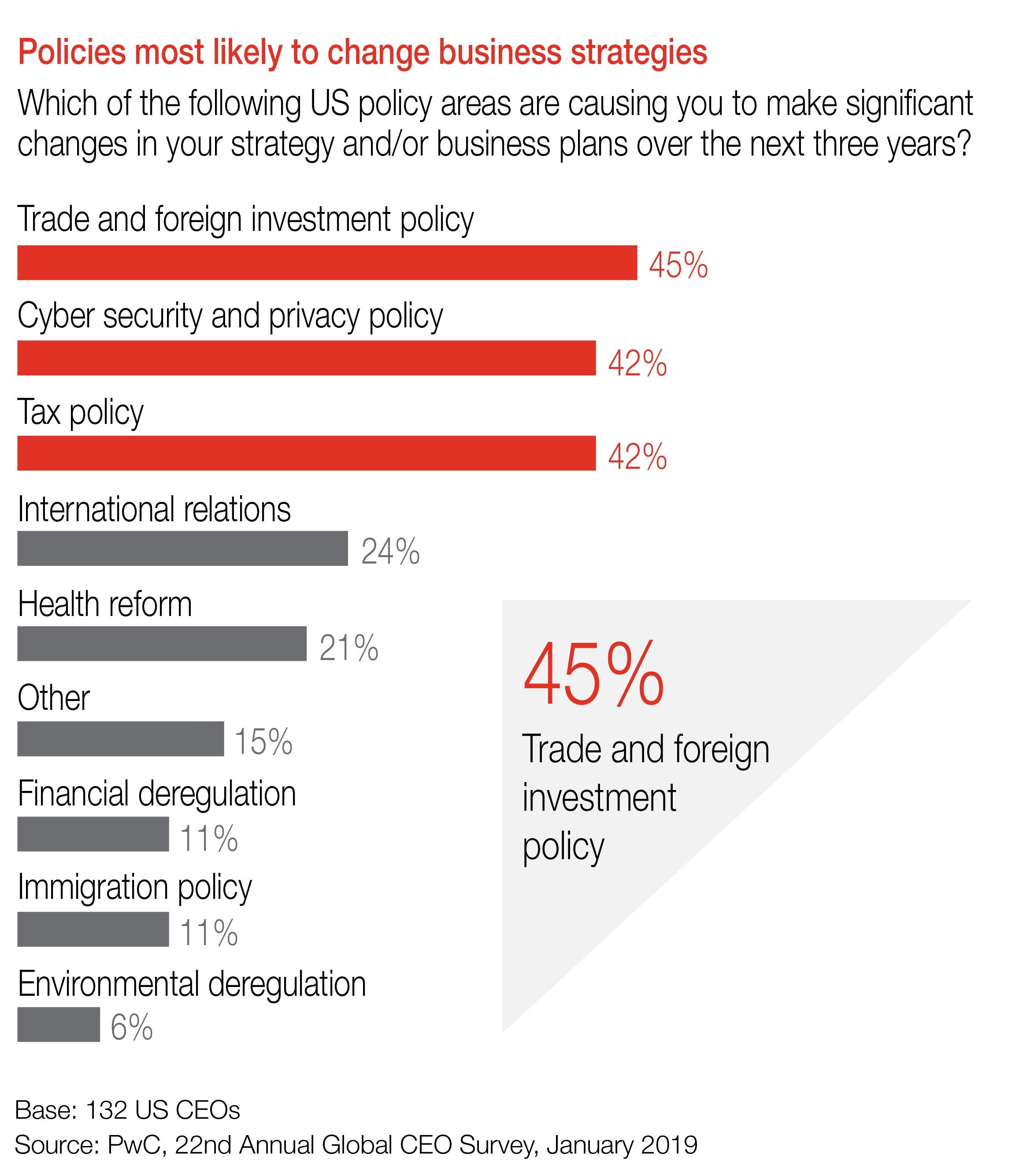2019 US CEO Survey: Key findings: PwC