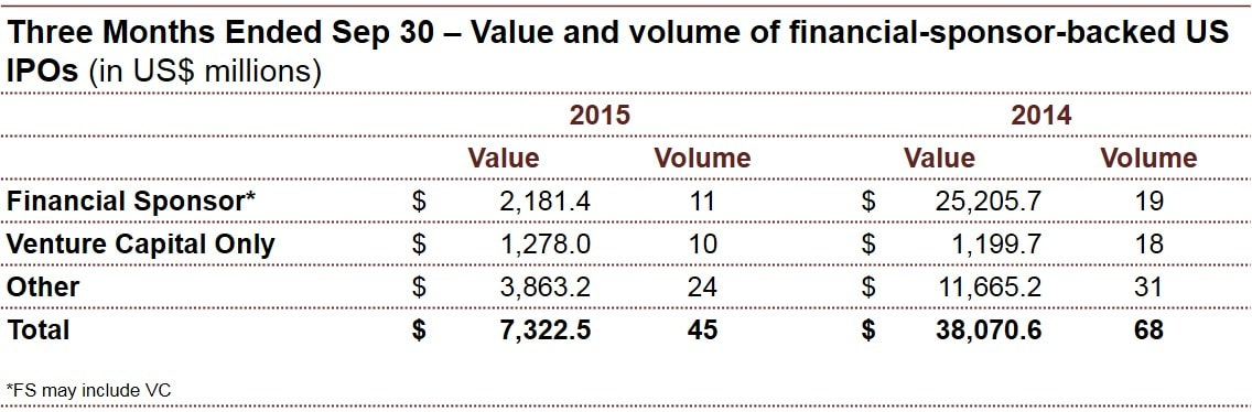 Ipo finance and value