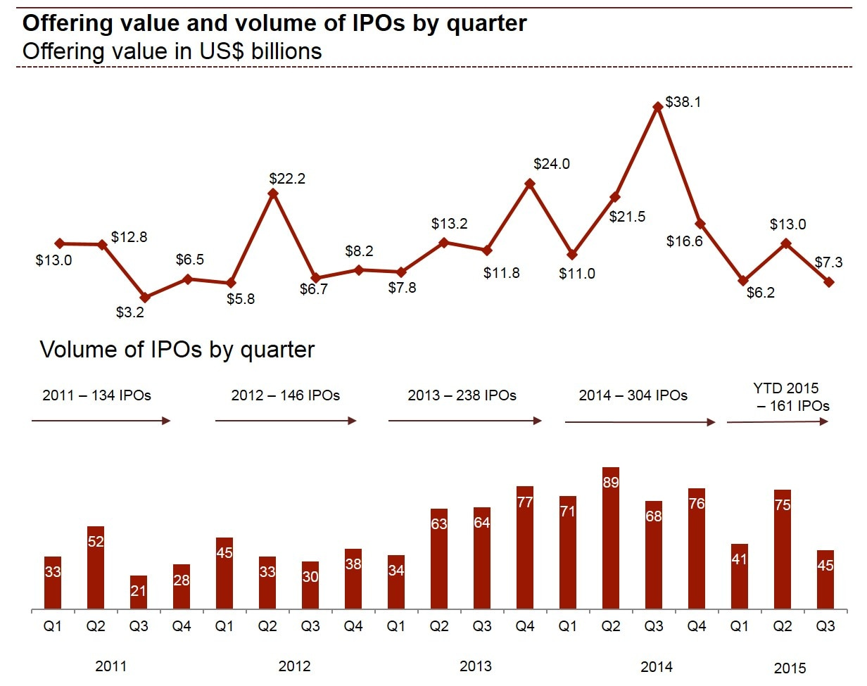 How to ipo in us
