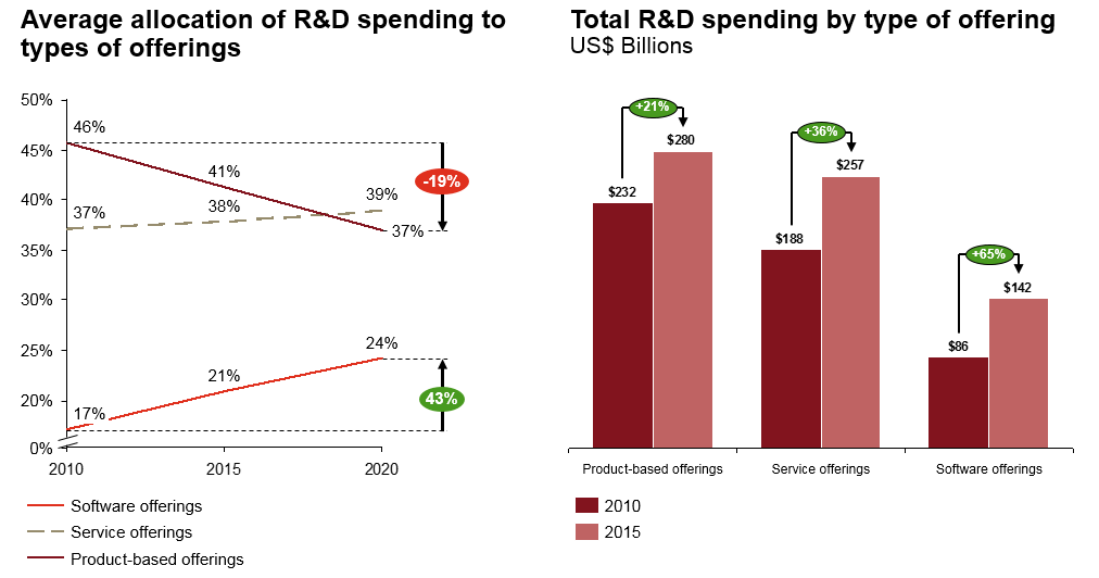 Research finds companies are shifting R&D spending to software TechNative