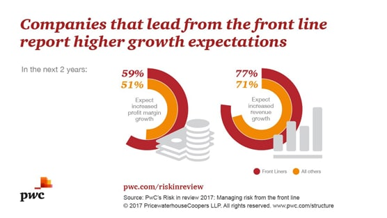 "Managing Risk from the ""Front Line"" Correlates to Higher Revenue and Profit Growth, Says PwC"