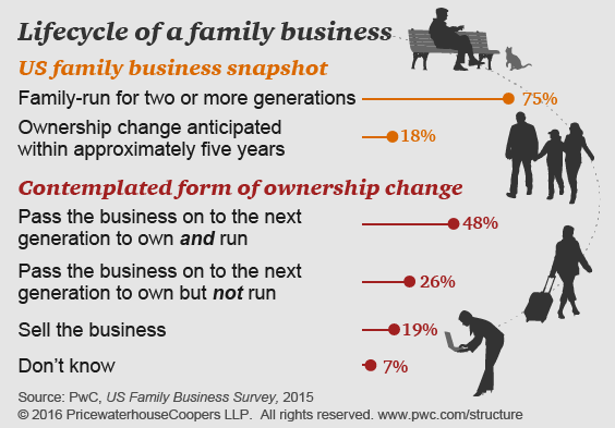 family business lifecycle