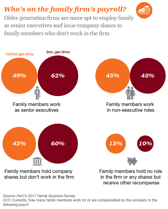 Family business beyond the second generation: PwC