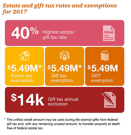 Estate and gift planning strategies: PwC Personal financial services