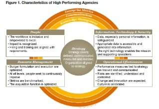High Performing Agencies
