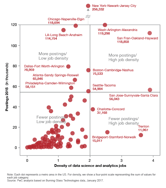 Data science and analytics job market predictions: PwC