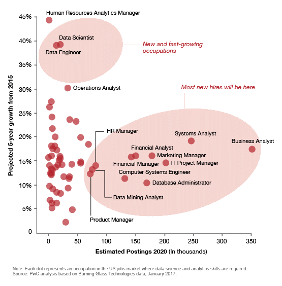 Data science and analytics job market predictions: PwC