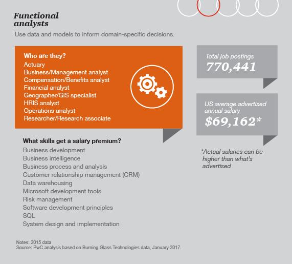 Data Science And Analytics Job Market Predictions Pwc