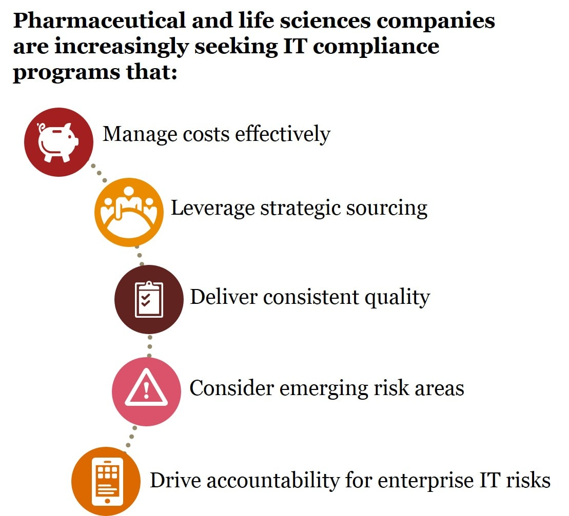 Integrated IT Compliance for Pharmaceutical and Life