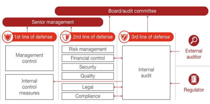 Grc Technology Enabling The Three Lines Of Defense Pwc