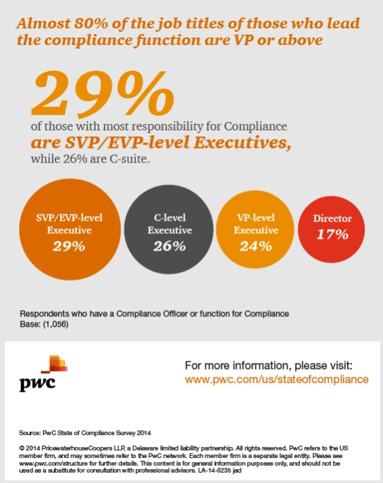 Almost 80% of the job titles of those who lead the compliance function are VP or above