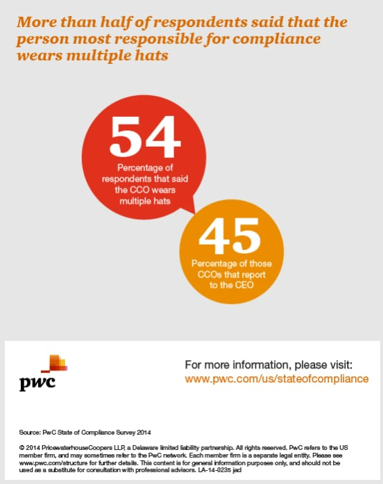 More then half of respondents said that the person most responsible for compliance wears multiple hats