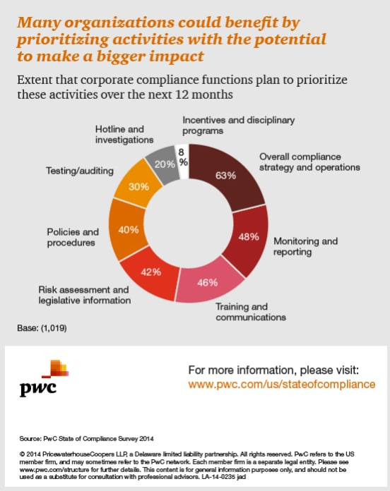 Many organizations could benefit by prioritizing compliance activities with the potential to make a bigger impact