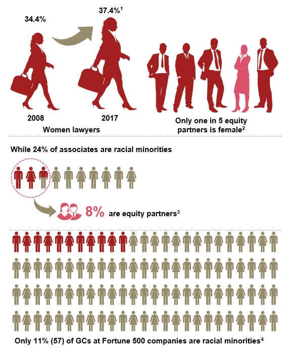 Forensics: Diversity trends in the legal profession: PwC