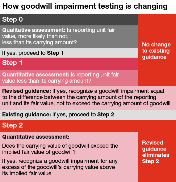 Goodwill impairment testing guidance: PwC